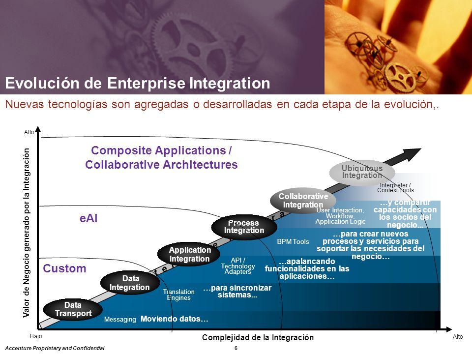 6 Accenture Proprietary and Confidential E n t e r p r I s e I n t e g r a t I o n Bajo Alto Complejidad de la Integración Valor de Negocio generado por la Integración Nuevas tecnologías son agregadas o desarrolladas en cada etapa de la evolución,.