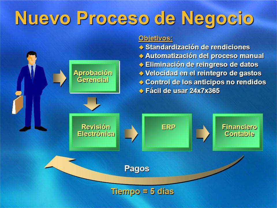 AprobaciónGerencial Pagos Objetivos: u Standardización de rendiciones u Automatización del proceso manual u Eliminación de reingreso de datos u Veloci