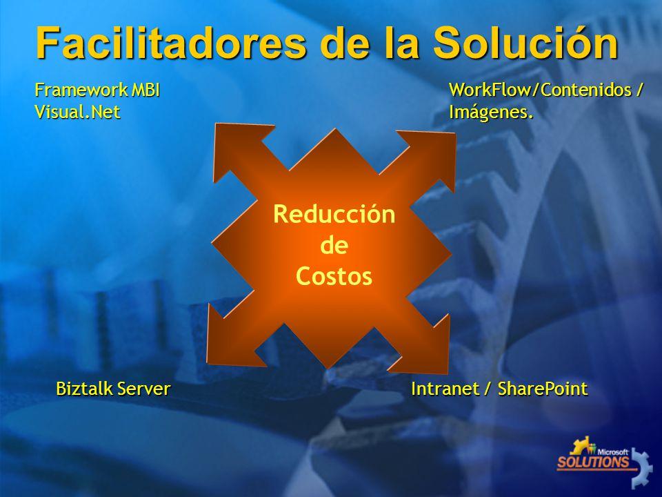 Reducción de Costos Biztalk Server Framework MBI Visual.Net Intranet / SharePoint WorkFlow/Contenidos / Imágenes. Facilitadores de la Solución