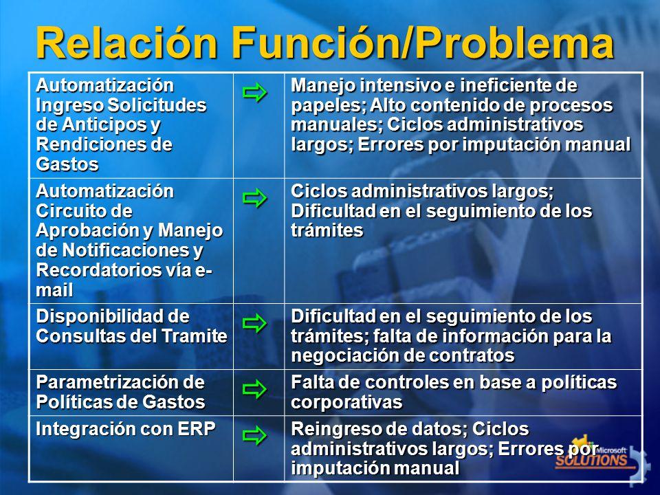 Relación Función/Problema Automatización Ingreso Solicitudes de Anticipos y Rendiciones de Gastos Manejo intensivo e ineficiente de papeles; Alto cont
