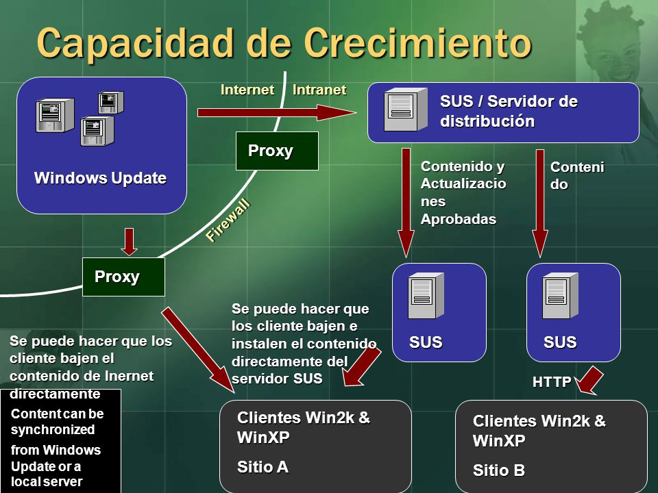 Capacidad de Crecimiento Windows Update InternetIntranet Content can be synchronized from Windows Update or a local server SUS / Servidor de distribuc