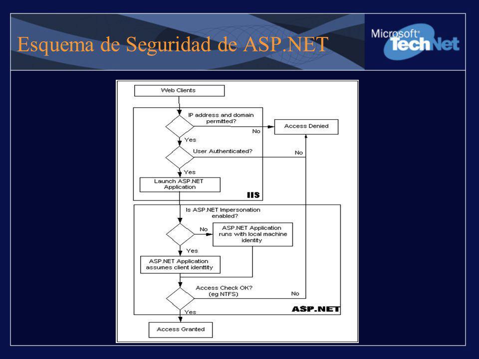 Identidad del Proceso El filtro ISAPI –Aspnet_isapi.dll Aspnet_wp.exe –El proceso que ejecuta los request –El usuario por defecto es Machine –Puede también correr con la cuenta ASP.NET o la cuenta configurada en