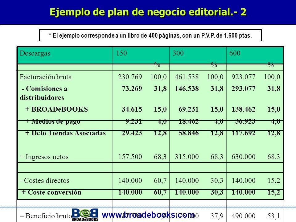 www.broadebooks.com Ejemplo de plan de negocio editorial.- 1 GRÁFICA DE REPARTO % sobre P.V.P.