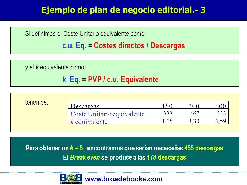 www.broadebooks.com Ejemplo de plan de negocio editorial.- 2 Descargas150300600 %% Facturación bruta230.769100,0461.538100,0923.077100,0 - Comisiones a distribuidores 73.26931,8146.53831,8293.07731,8 + BROADeBOOKS34.61515,069.23115,0138.46215,0 + Medios de pago9.2314,018.4624,036.9234,0 + Dcto Tiendas Asociadas29.42312,858.84612,8117.69212,8 = Ingresos netos157.50068,3315.00068,3630.00068,3 - Costes directos140.00060,7140.00030,3140.00015,2 + Coste conversión140.00060,7140.00030,3140.00015,2 = Beneficio bruto17.5007,6175.00037,9490.00053,1 - % Derechos autor39.37517,178.75017,1157.50017,1 = Margen(21.875)-9,596.25020,9332.50036,0 * El ejemplo corresponde a un libro de 400 páginas, con un P.V.P.