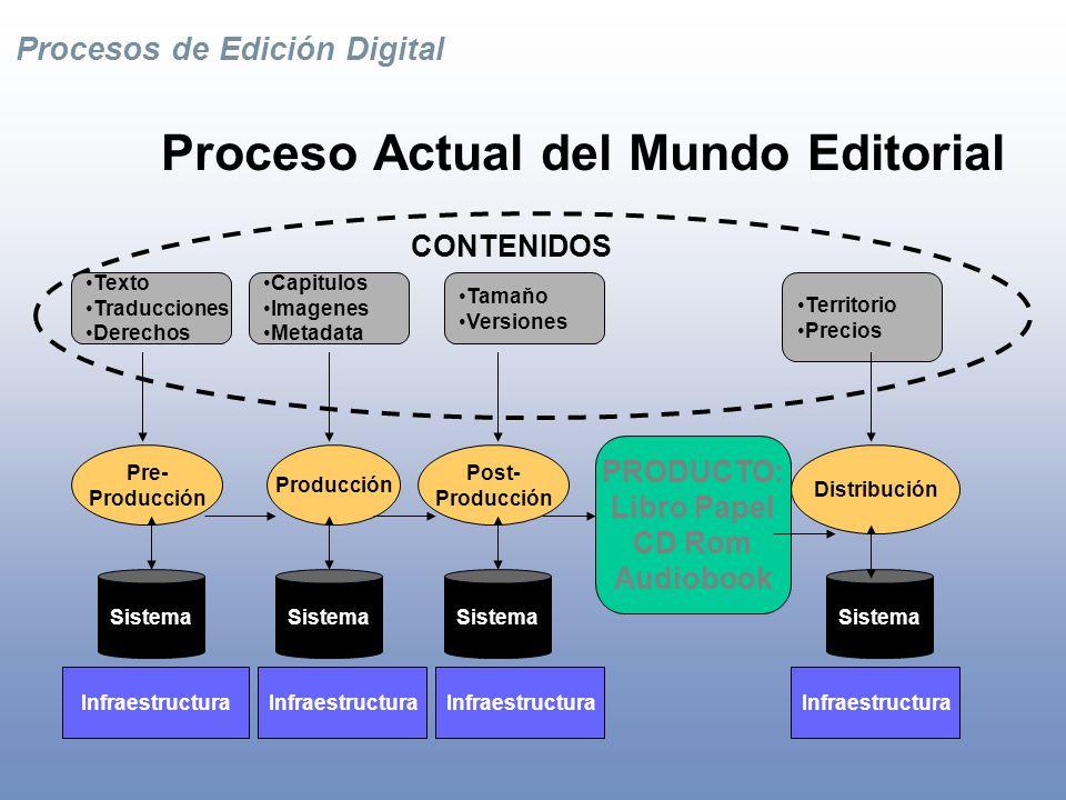 Procesos de Edición Digital Canales de Distribución Oferta de comercialización de sus Ebooks a través de nuestra red de tiendas digitales Acceso al mercado hispano de EEUU (38 millones de personas) y al mercado Latinoamericano Seguridad en el manejo de sus e-Books y colección de pagos