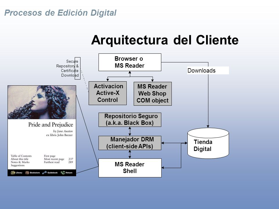 Procesos de Edición Digital Arquitectura del Server Fulfillment Server (SQL) URLEncrypt (URL Encryption COM Object) Content Store (LIT files) Content Management Tool/Scripts LIT File Replication (CRS) User Authentication Shopping for Books Viewing Receipts Bookstore Servers (Web Front End) Web Content Servers (a.k.a.