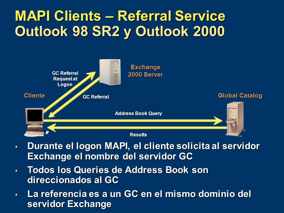 Exchange 2000 Server Global Catalog Cliente MAPI Clients – Referral Service Outlook 98 SR2 y Outlook 2000 Address Book Query Results GC Referral Reque