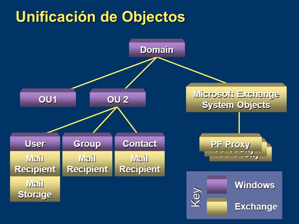 PF Proxy Domain OU 2 OU1 Microsoft Exchange System Objects MailRecipient Group MailRecipient Contact PF Proxy Unificación de Objectos MailStorage Mail