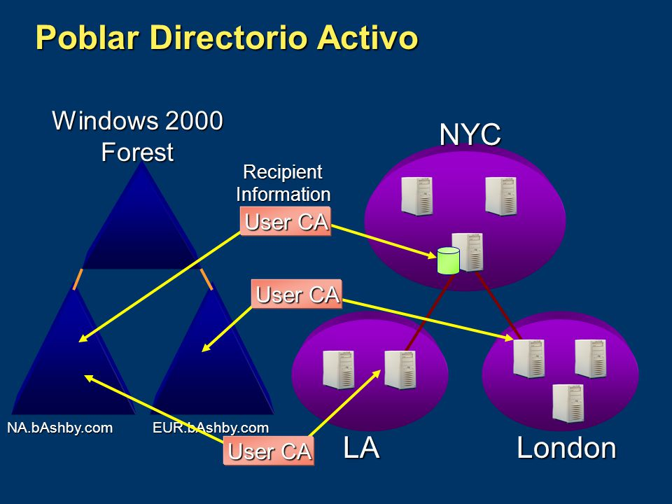 EUR.bAshby.com Poblar Directorio Activo NYC LALondon Windows 2000 Forest Recipient Information User CA NA.bAshby.com
