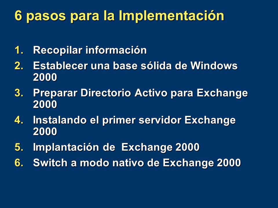 Instalación de Exchange 2000 Server NYC LALondon User CA E2k Config CA 5.5 DRC
