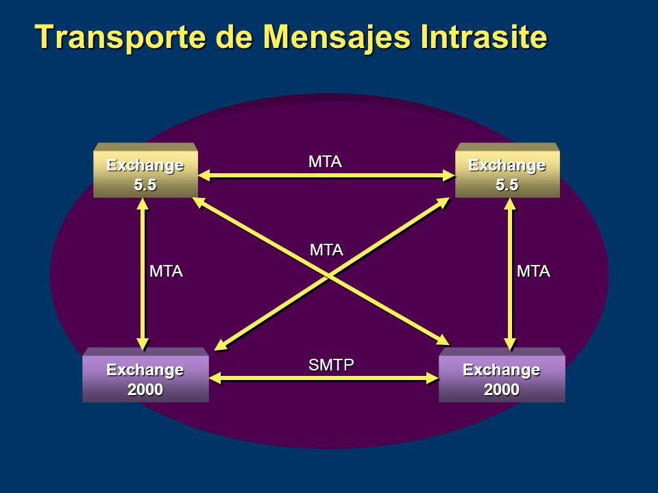 Exchange 5.5 Exchange 2000 Exchange 5.5 Exchange 2000 SMTP MTA MTAMTA MTA Transporte de Mensajes Intrasite