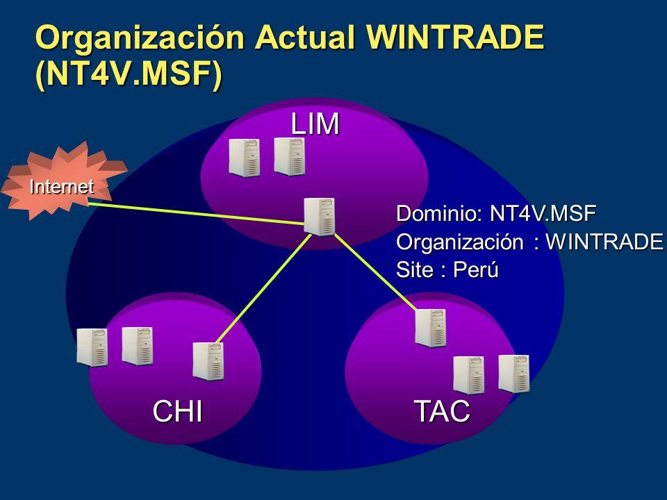 Organización Actual WINTRADE (NT4V.MSF) LIM CHITAC Internet Dominio: NT4V.MSF Organización : WINTRADE Site : Perú