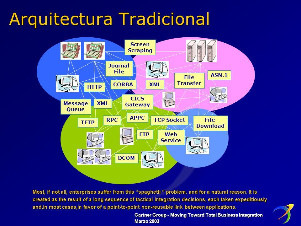 Microsoft Business Integrator (MBI) Un modelo más prescriptivo Provee una guía respecto de cómo organizar la lógica de negocios Capacidades intrínsecas para: Creación de aplicaciones multicanal Integración de aplicaciones y procesos de negocio Acceso homogéneo a los servicios de las aplicaciones del Back-End Arquitectura de Sistemas Provee un espacio de ejecución común para todas las aplicaciones Implementa un estrato de software entre la plataforma y las aplicaciones Resuelve problemas técnicos recurrentes Abstrae a los desarrolladores de la problemática técnica subyacente concentrándolos en la resolución de la problemática de negocio Minimiza el impacto por incorporación de nuevas tecnologías Framework Orientado a facilitar el desarrollo y la operación de las aplicaciones Especializado en los escenarios definidos