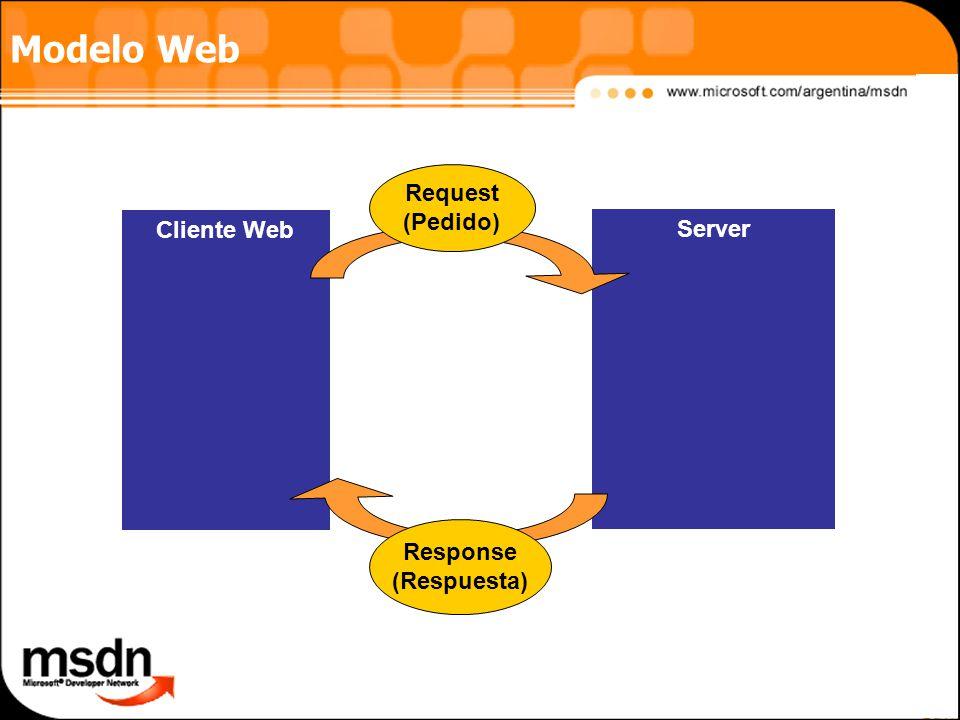 Modelo Web Server Cliente Web Request (Pedido) Response (Respuesta)