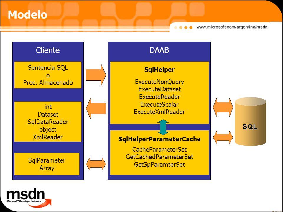 Modelo DAABCliente ExecuteNonQuery ExecuteDataset ExecuteReader ExecuteScalar ExecuteXmlReader SqlHelper CacheParameterSet GetCachedParameterSet GetSpParamterSet SqlHelperParameterCache Sentencia SQL o Proc.