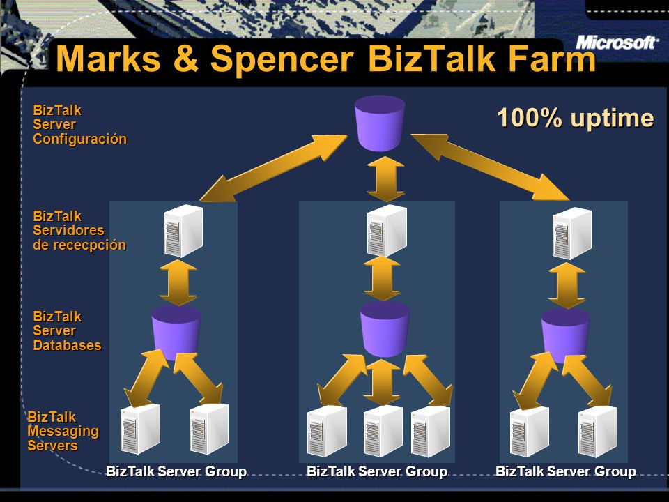 Marks & Spencer BizTalk Farm BizTalkServidores de rececpción BizTalk Server Databases BizTalk Server Configuración BizTalk Messaging Servers BizTalk Server Group 100% uptime