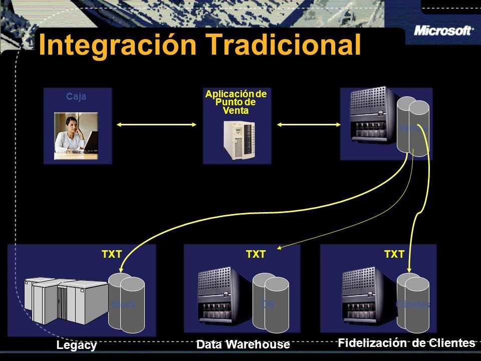 DW Data Warehouse Stock Legacy Clientes Fidelización de Clientes Integración Tradicional Caja Aplicación de Punto de Venta Ventas TXT