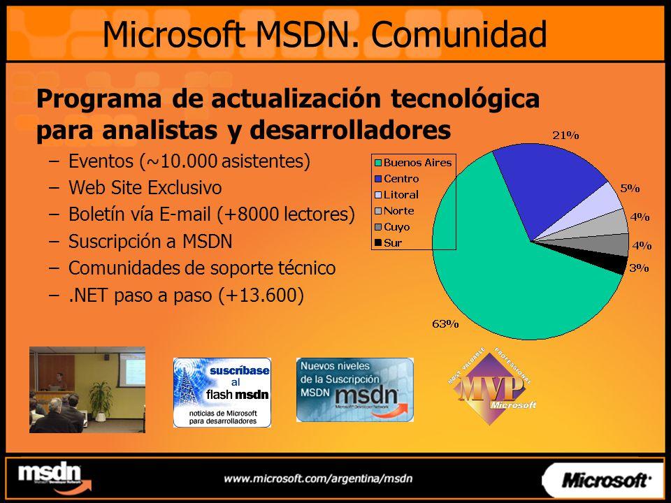 Microsoft MSDN.