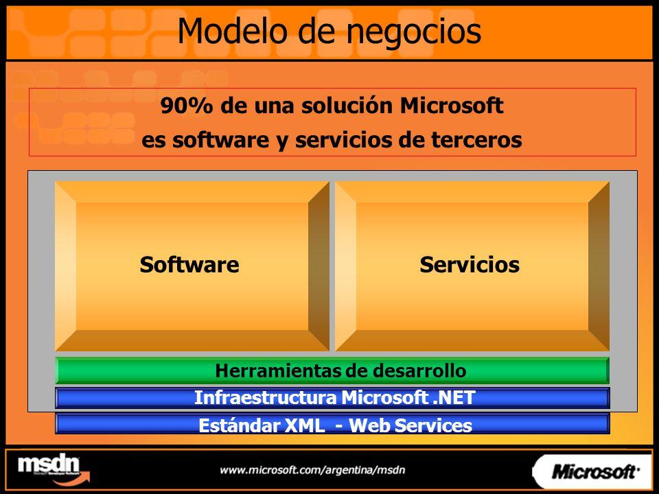 Modelo de negocios 90% de una solución Microsoft es software y servicios de terceros Estándar XML - Web Services Infraestructura Microsoft.NET Herramientas de desarrollo SoftwareServicios