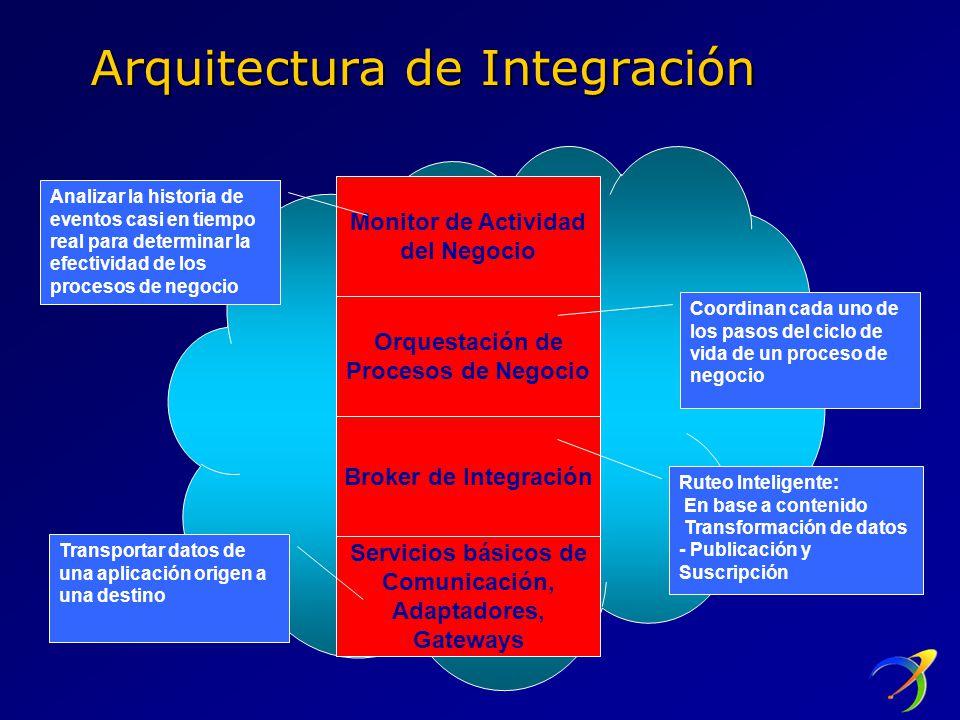 Arquitectura de Integración Monitor de Actividad del Negocio Orquestación de Procesos de Negocio Broker de Integración Servicios básicos de Comunicación, Adaptadores, Gateways Analizar la historia de eventos casi en tiempo real para determinar la efectividad de los procesos de negocio Transportar datos de una aplicación origen a una destino Ruteo Inteligente: En base a contenido Transformación de datos - Publicación y Suscripción Coordinan cada uno de los pasos del ciclo de vida de un proceso de negocio