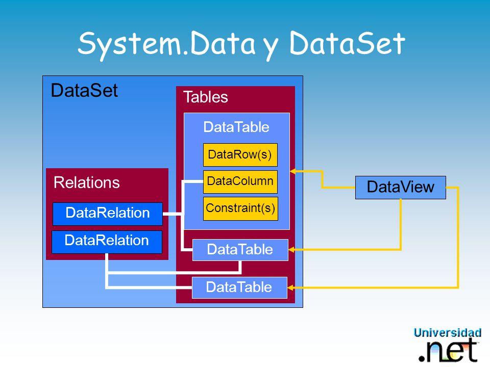 DataSet Tables DataTable System.Data y DataSet Relations DataRelation DataRow(s) DataColumn Constraint(s) DataTable DataView