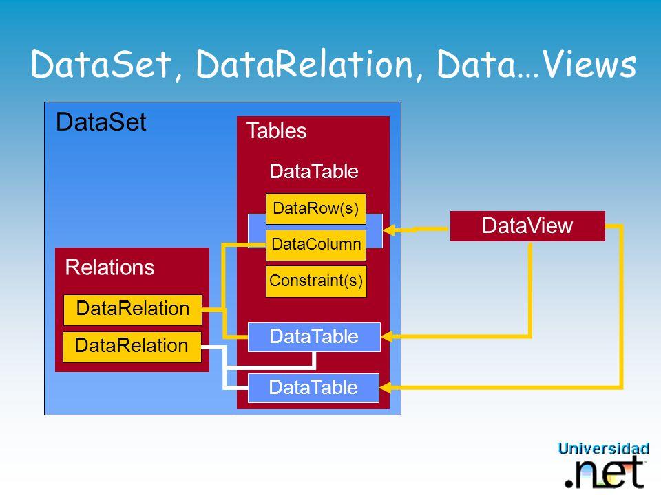 DataSet Tables DataTable DataSet, DataRelation, Data…Views Relations DataRelation DataRow(s) DataColumn Constraint(s) DataTable DataView