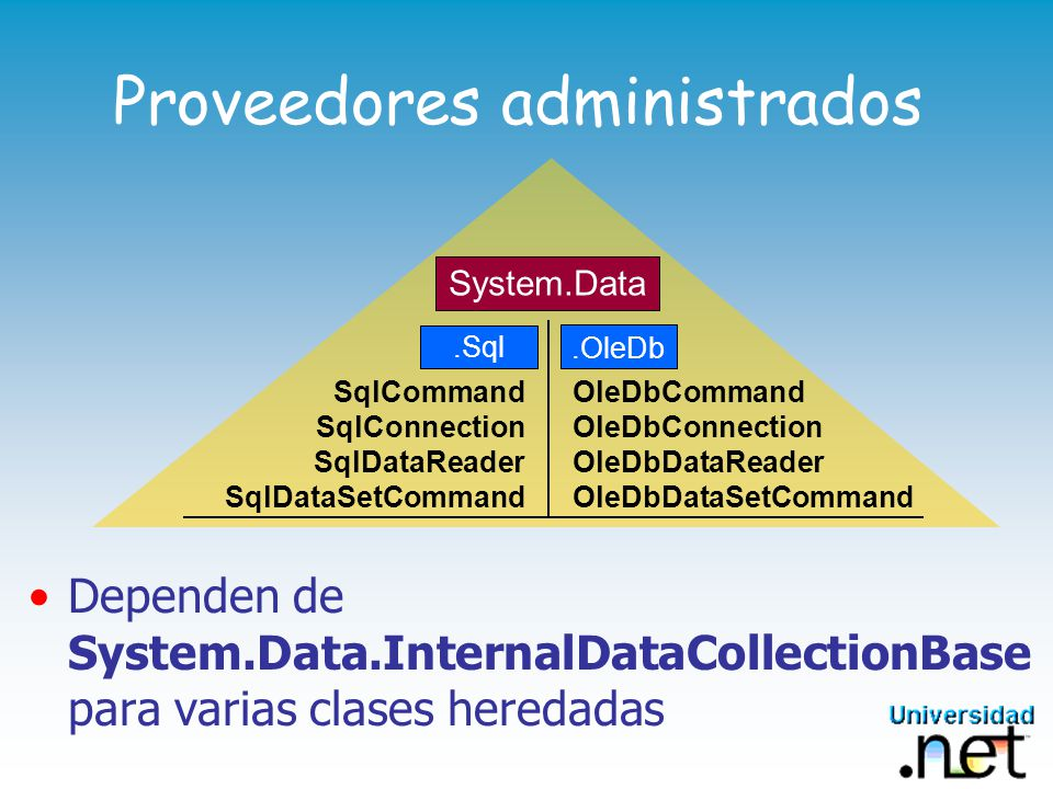 Proveedores administrados System.Data.OleDb.Sql OleDbCommand OleDbConnection OleDbDataReader OleDbDataSetCommand SqlCommand SqlConnection SqlDataReader SqlDataSetCommand Dependen de System.Data.InternalDataCollectionBase para varias clases heredadas