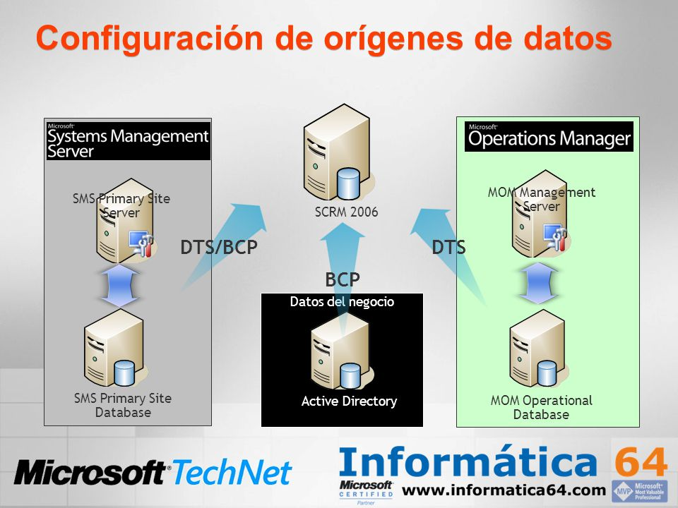 Configuración de orígenes de datos Active Directory Datos del negocio SMS Primary Site Database MOM Management Server DTS/BCP DTS MOM Operational Database SMS Primary Site Server BCP SCRM 2006