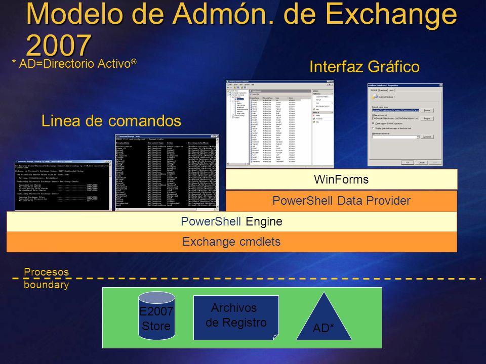 PowerShell Engine Exchange cmdlets AD* Archivos de Registro E2007 Store Procesos boundary WinForms PowerShell Data Provider Linea de comandos Interfaz Gráfico * AD=Directorio Activo ® Modelo de Admón.
