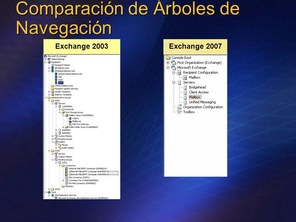 Comparación de Árboles de Navegación Exchange 2003 Exchange 2007