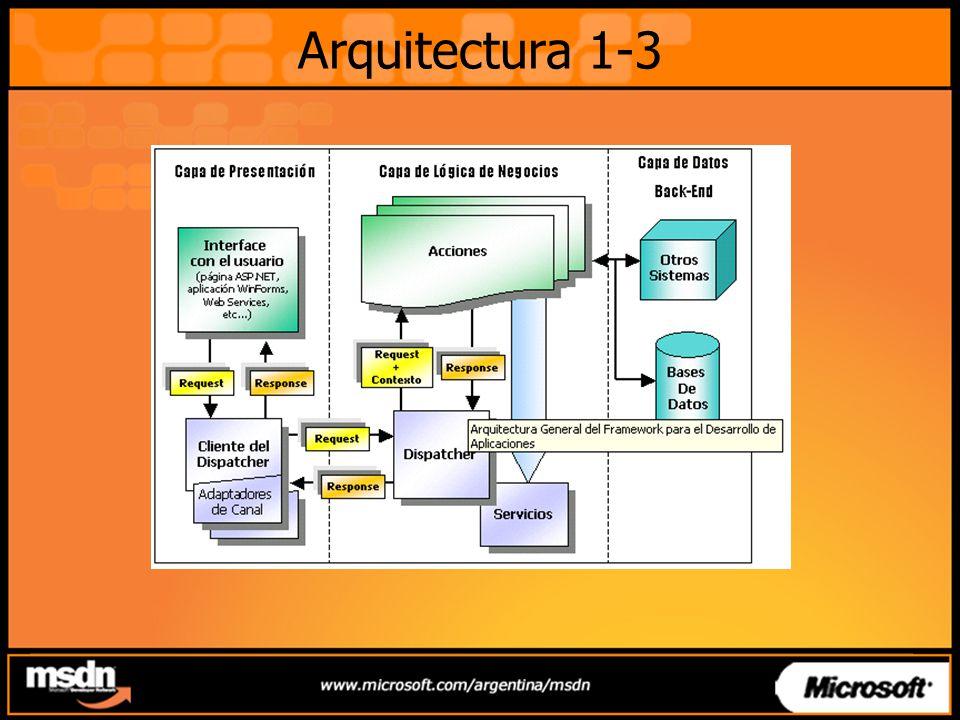 Arquitectura 2-3 El objeto Request; es creado por la aplicación de interface y mediante los mecanismos del framework se le entrega al Dispatcher.