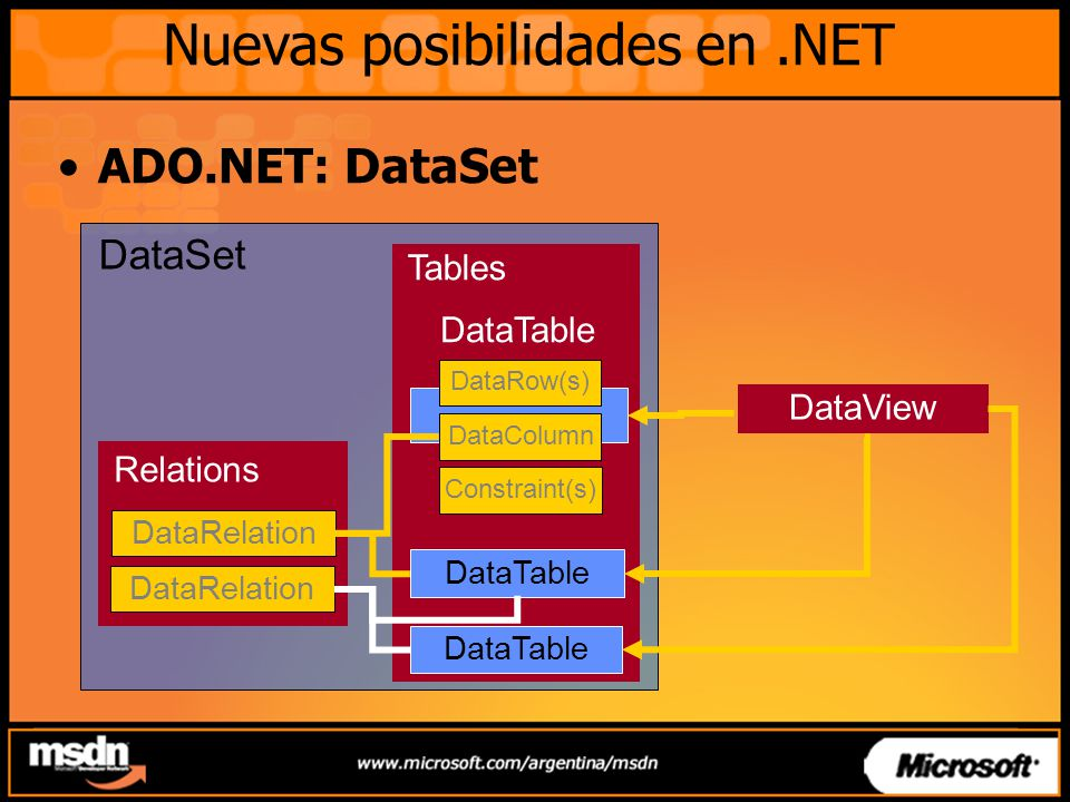 Nuevas posibilidades en.NET ADO.NET: DataSet DataSet Tables DataTable Relations DataRelation DataRow(s) DataColumn Constraint(s) DataTable DataView