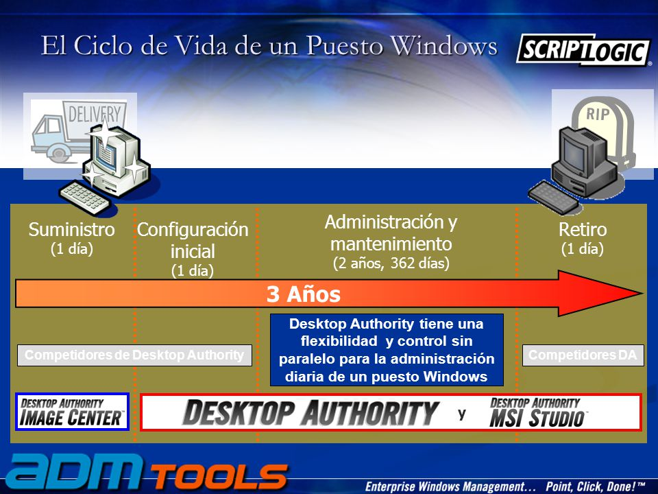 El Ciclo de Vida de un Puesto Windows Administración y mantenimiento (2 años, 362 días) Retiro (1 día) Suministro (1 día) Configuración inicial (1 día) 3 Años Competidores DA Competidores de Desktop Authority Desktop Authority tiene una flexibilidad y control sin paralelo para la administración diaria de un puesto Windows y