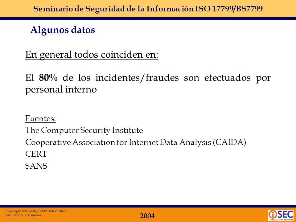 Seminario de Seguridad de la Información ISO 17799/BS7799 2004 Copyright 2001-2004 / I-SEC Information Security SA. - Argentina Según una encuesta del