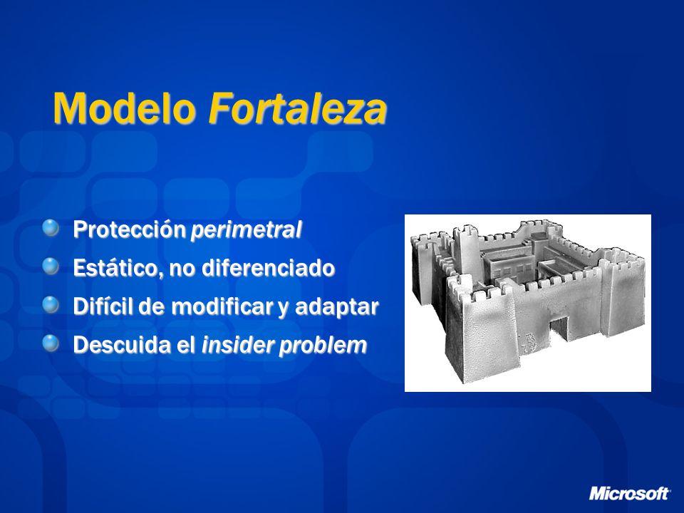 Modelo Fortaleza Protección perimetral Estático, no diferenciado Difícil de modificar y adaptar Descuida el insider problem