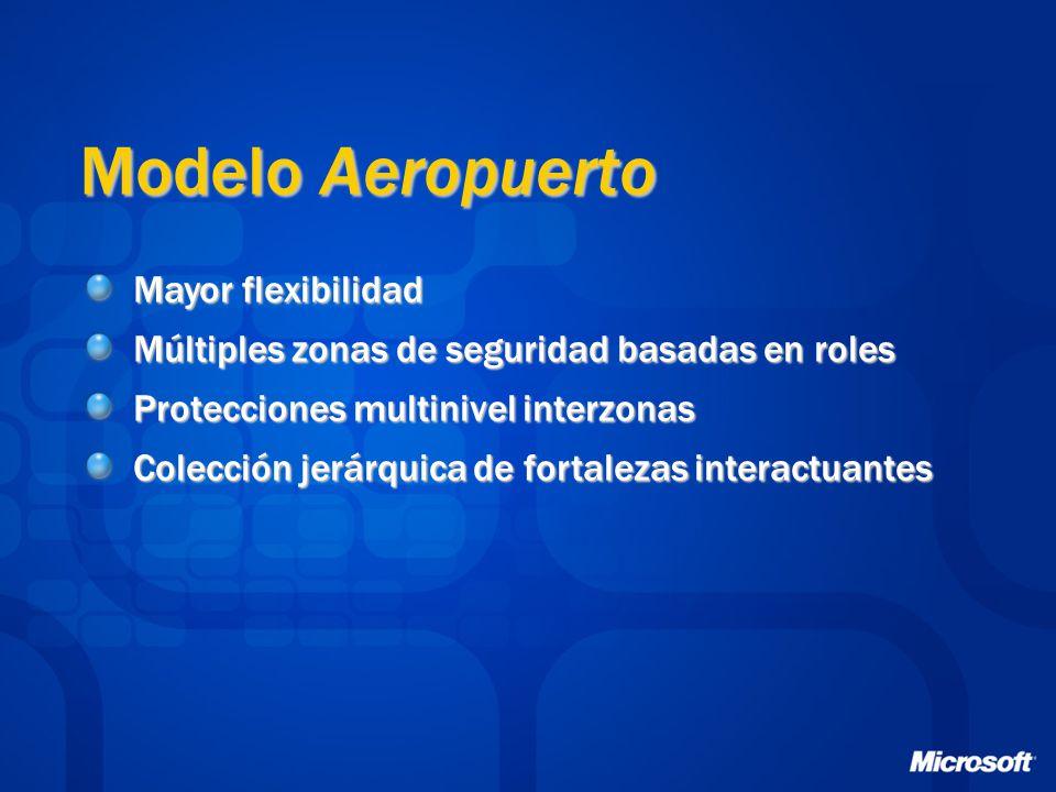 Modelo Aeropuerto Mayor flexibilidad Múltiples zonas de seguridad basadas en roles Protecciones multinivel interzonas Colección jerárquica de fortalezas interactuantes