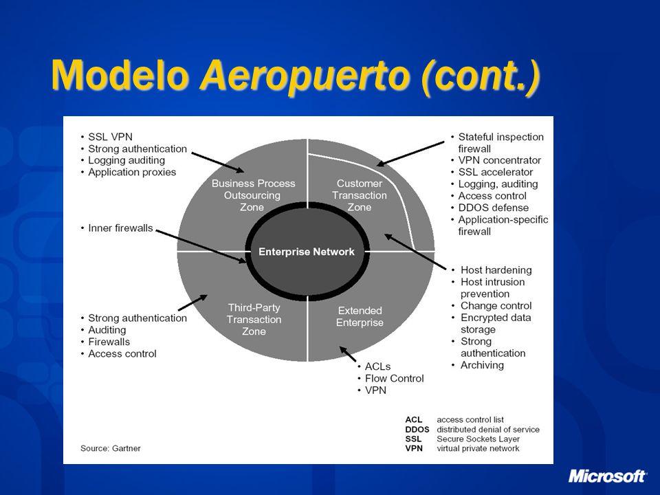 Modelo Aeropuerto (cont.)