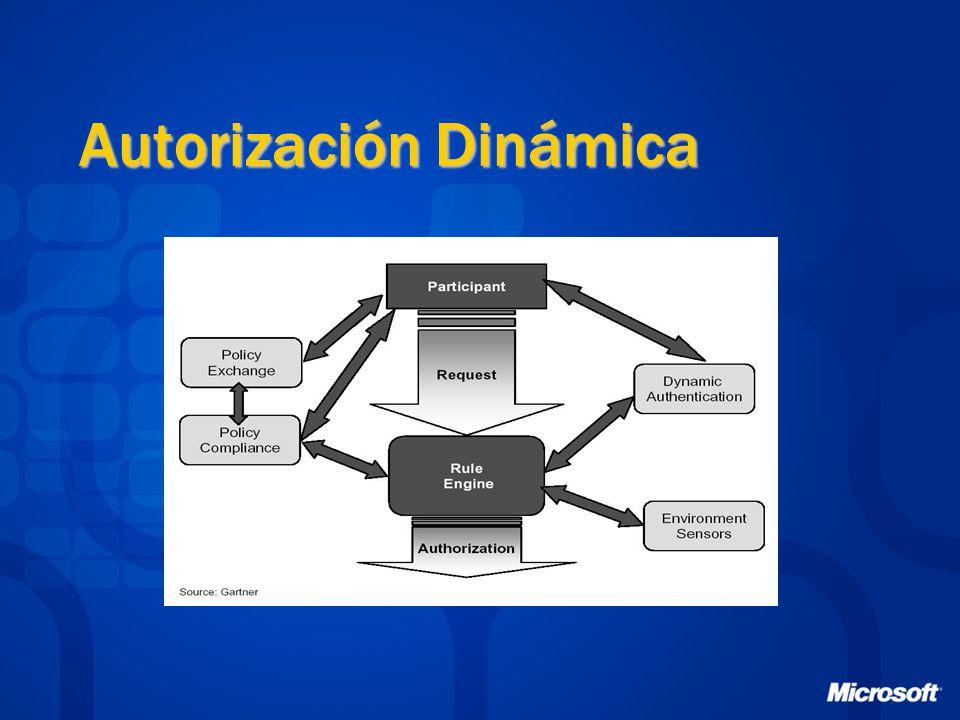 Autorización Dinámica