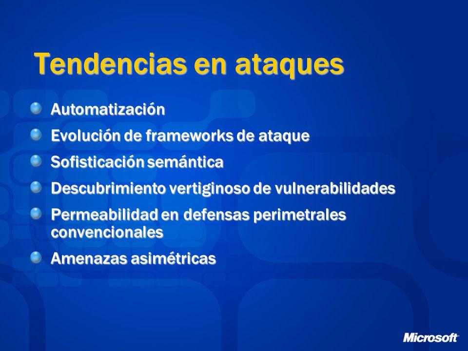 Tendencias en ataques Automatización Evolución de frameworks de ataque Sofisticación semántica Descubrimiento vertiginoso de vulnerabilidades Permeabilidad en defensas perimetrales convencionales Amenazas asimétricas