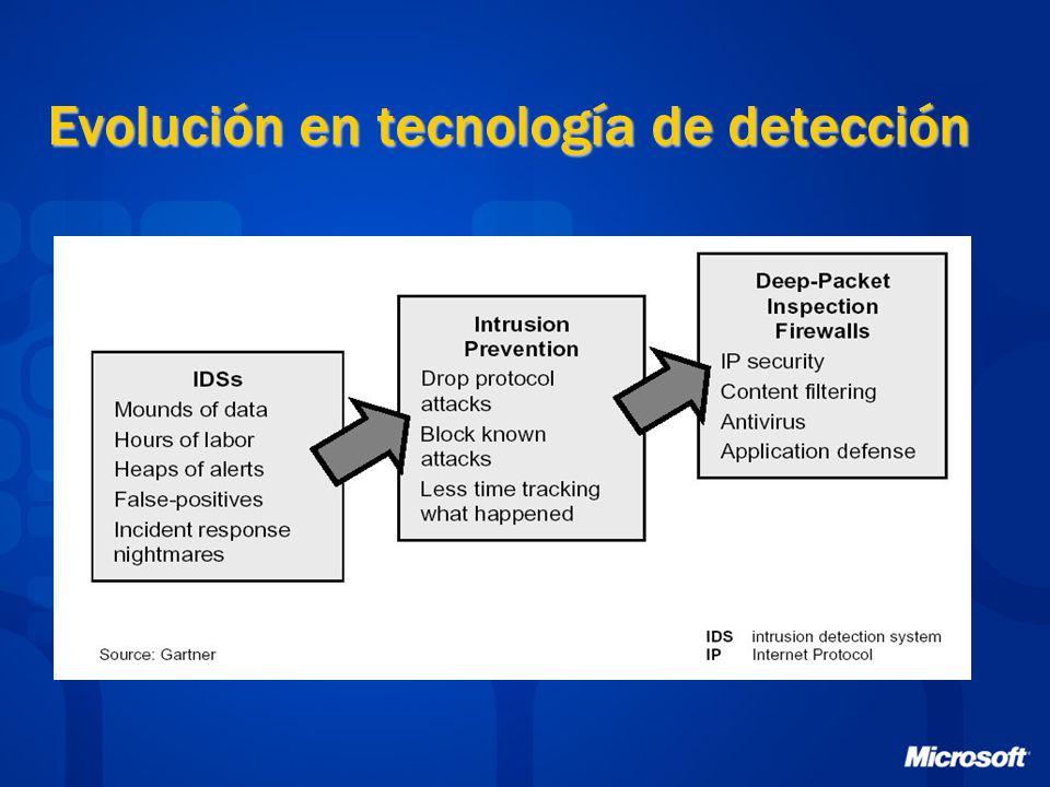 Evolución en tecnología de detección
