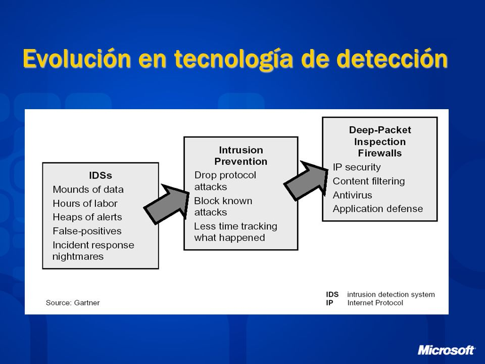 Evolución en Modelos de Seguridad FortalezaAeropuertoPeer-to-Peer