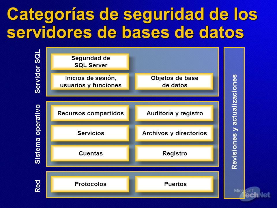 Categorías de seguridad de los servidores de bases de datos Red Sistema operativo Servidor SQL Revisiones y actualizaciones Recursos compartidos Servicios Cuentas Auditoría y registro Archivos y directorios Registro ProtocolosPuertos Seguridad de SQL Server Objetos de base de datos Inicios de sesión, usuarios y funciones