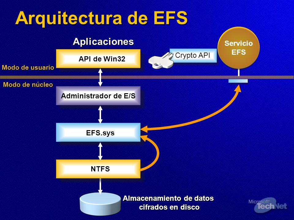 Arquitectura de EFS API de Win32 NTFS Administrador de E/S EFS.sys Aplicaciones Almacenamiento de datos cifrados en disco Modo de usuario Modo de núcleo Crypto API Servicio EFS