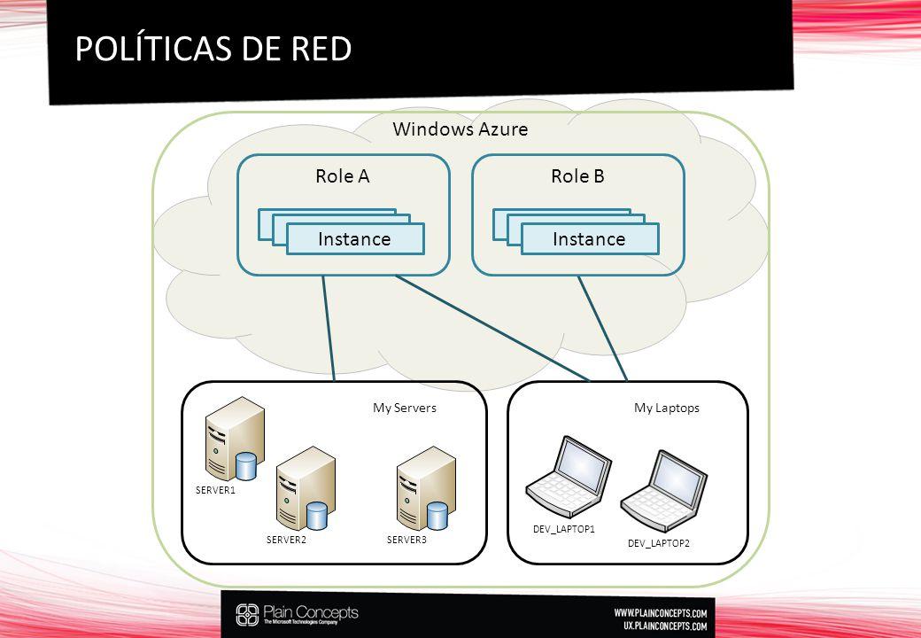 SERVER1SERVER2 Windows Azure SERVER3 DEV_LAPTOP1 Role A Instance3 Instance2 Instance Role B Instance3 Instance2 Instance DEV_LAPTOP2 My ServersMy Laptops