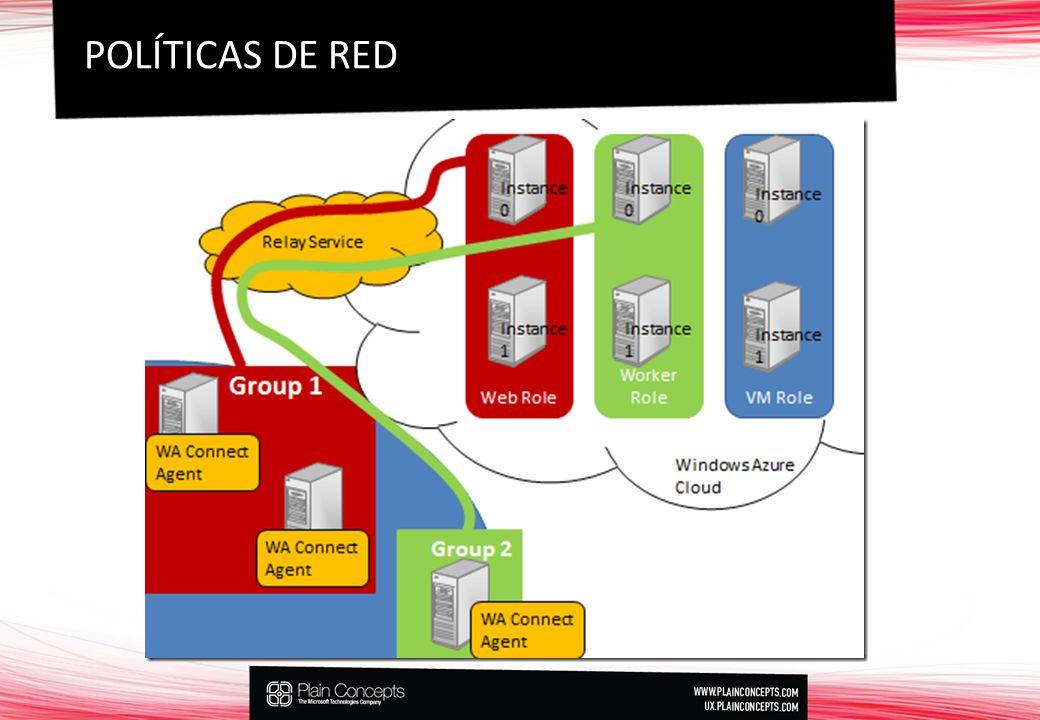 POLÍTICAS DE RED