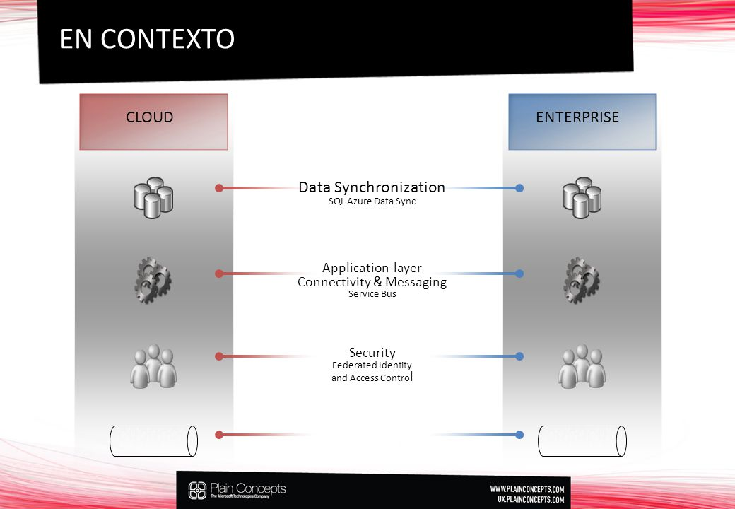 EN CONTEXTO CLOUDENTERPRISE Data Synchronization SQL Azure Data Sync Application-layer Connectivity & Messaging Service Bus Security Federated Identity and Access Contro l Secure Network Connectivity Windows Azure Connect