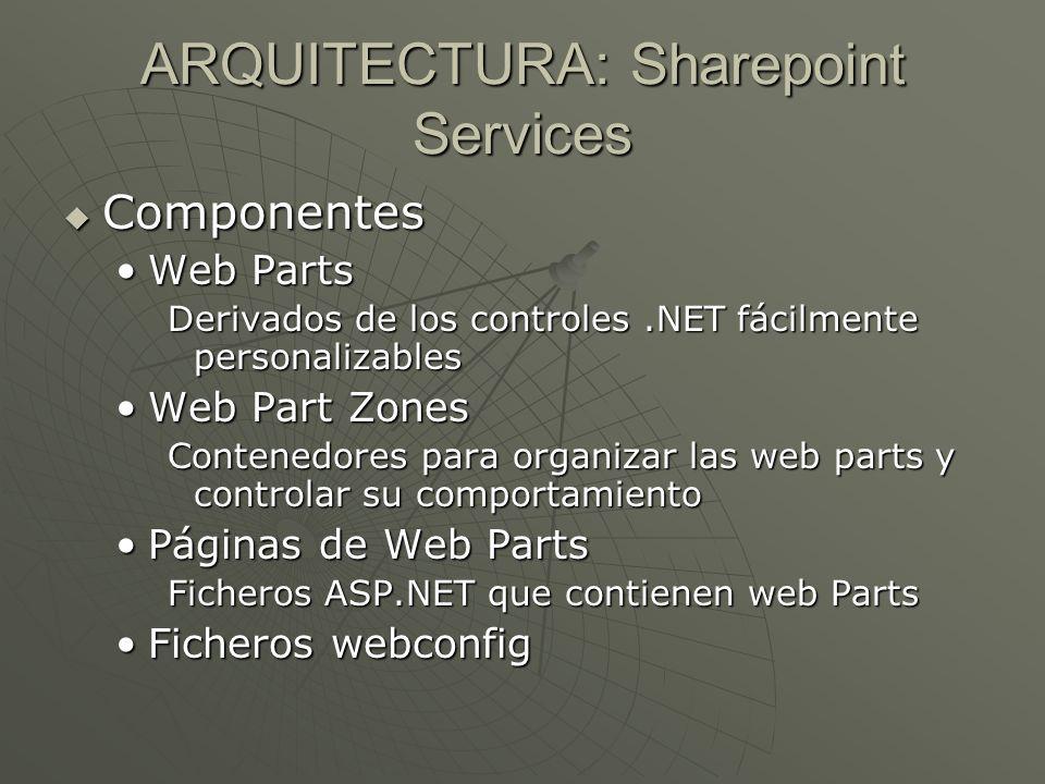 ARQUITECTURA: Sharepoint Services Componentes Componentes Web PartsWeb Parts Derivados de los controles.NET fácilmente personalizables Web Part ZonesW