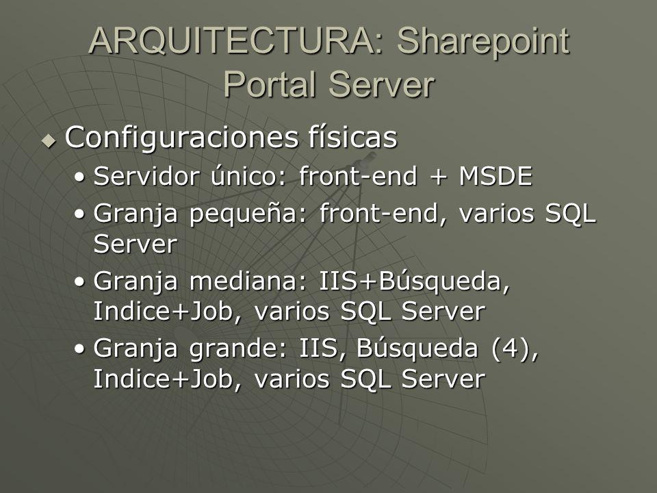 ARQUITECTURA: Sharepoint Portal Server Configuraciones físicas Configuraciones físicas Servidor único: front-end + MSDEServidor único: front-end + MSD