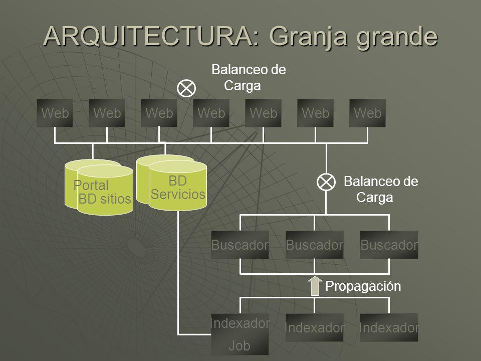 ARQUITECTURA: Granja grande Web BD sitios Indexador Job Indexador Buscador Propagación Balanceo de Carga BD Servicios Portal Balanceo de Carga