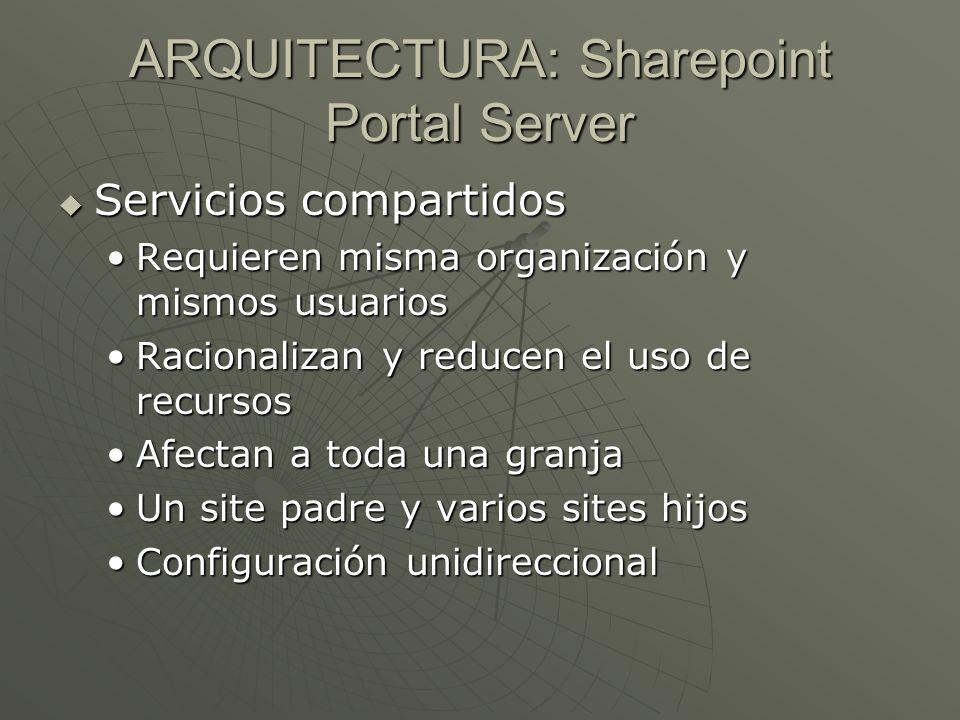 ARQUITECTURA: Sharepoint Portal Server Servicios compartidos Servicios compartidos Requieren misma organización y mismos usuariosRequieren misma organ